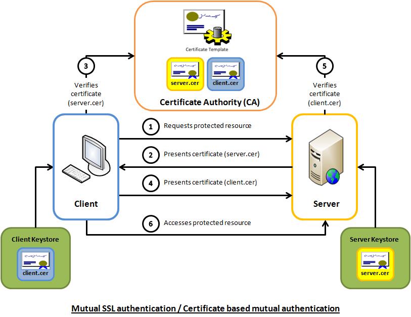 How Ssl Security Works Crukz Blog